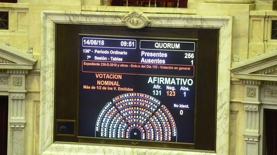 Votación de la Despenalización del aborto