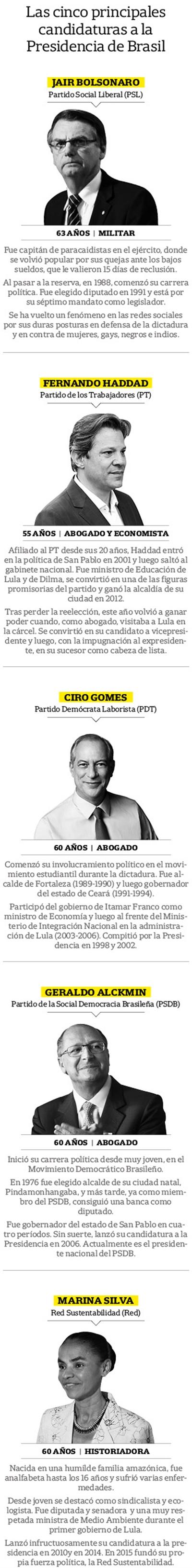 Candidatos a Presidentes brasileños
