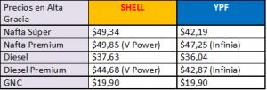 Precios actualizados de los combustibles en Alta Gracia