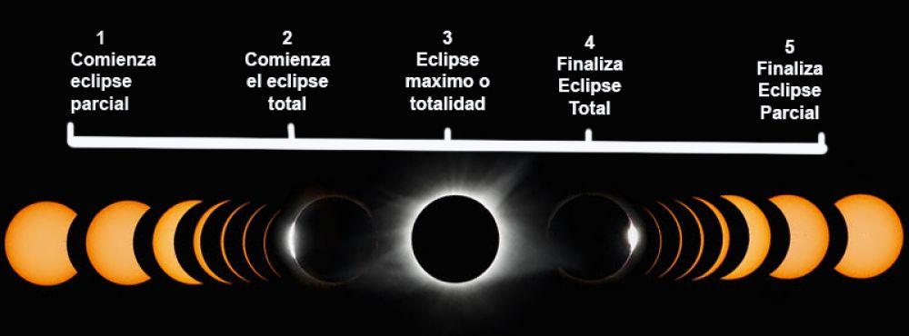 El eclipse durará más de 4 minutos y medio